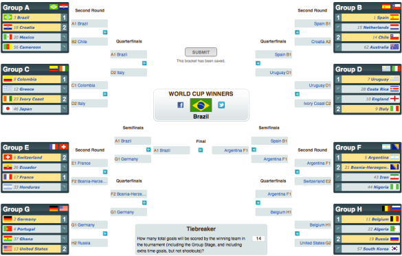 World Cup Picks